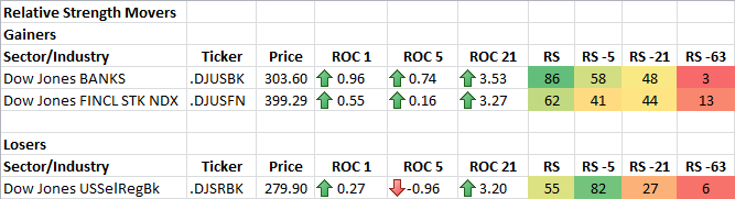1-3-2014 RS Sector Movers