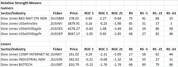 10-22-2012 RS Sector Movers