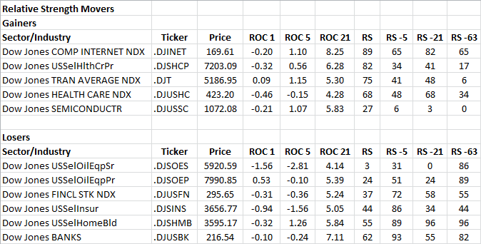12-14-2012 RS Sector Movers