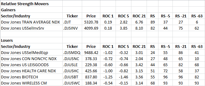 12-19-2012 RS Sector Movers