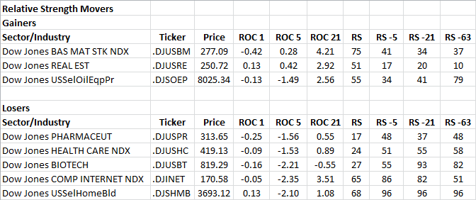 12-27-2012 RS Sector Movers