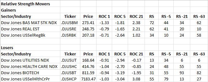 12-28-2012 RS Sector Movers