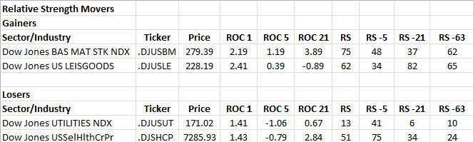 12-31-2012 RS Sector Movers