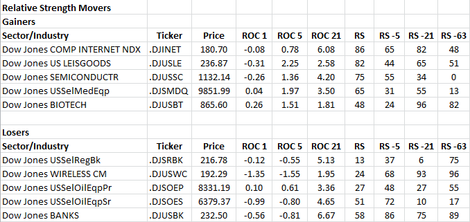 1-14-2013 RS Sector Movers