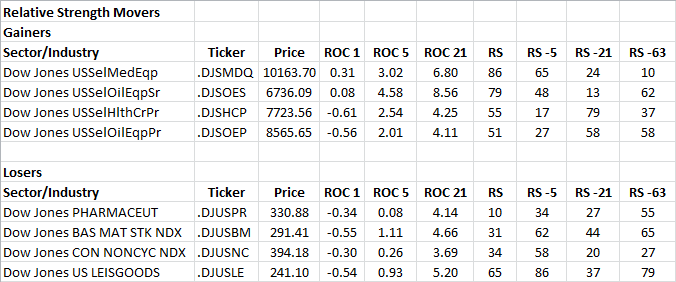 1-23-2013 RS Sector Movers
