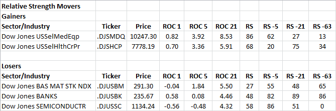 1-24-2013 RS Sector Movers
