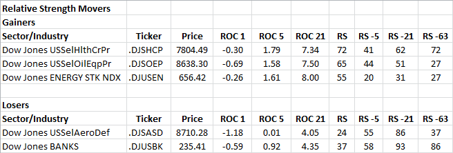1-28-2013 RS Sector Movers