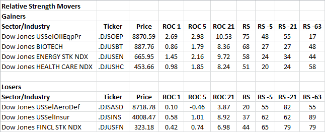 1-29-2013 RS Sector Movers