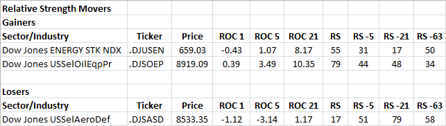 1-31-2013 RS Sector Movers