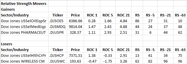 1-9-2013 RS Sector Movers