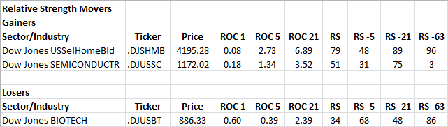 2-13-2013 RS Sector Movers