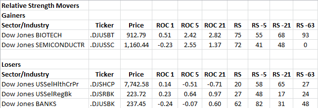 2-28-2013 RS Sector Movers