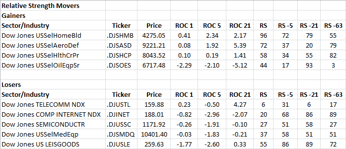 3-19-2013 RS Sector Movers