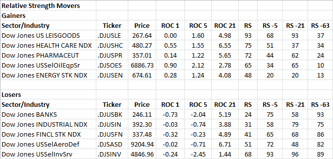 3-27-2013 RS Sector Movers