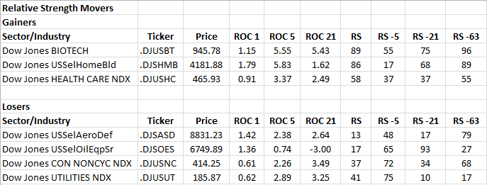 3-5-2013 RS Sector Movers