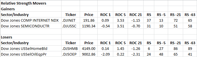4-12-2013 RS Sector Movers