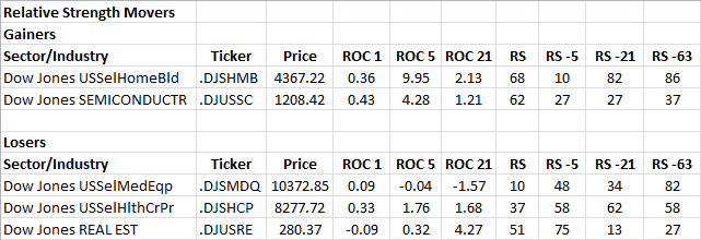 4-26-2013 RS Sector Movers