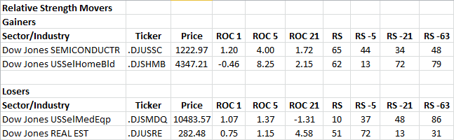 4-29-2013 RS Sector Movers