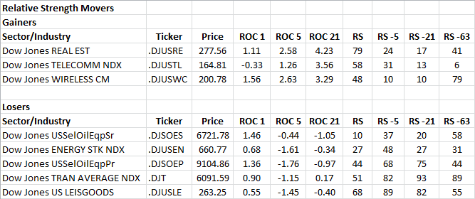 4-8-2013 RS Sector Movers