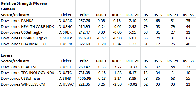 5-24-2013 RS Sector Movers
