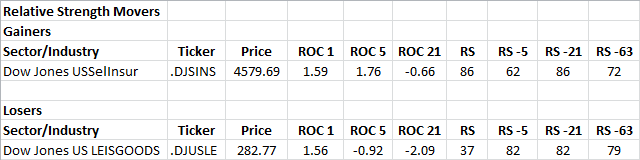 6-13-2013 RS Sector Movers