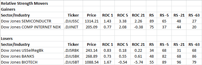 6-18-2013 RS Sector Movers