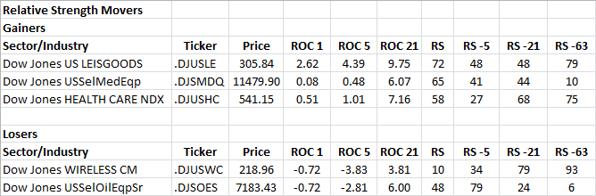 7-26-2013 RS Sector Movers