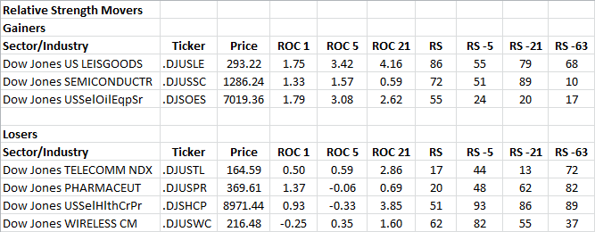 7-5-2013 RS Sector Movers