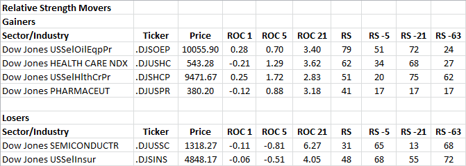 10-2-2013 RS Sector Movers