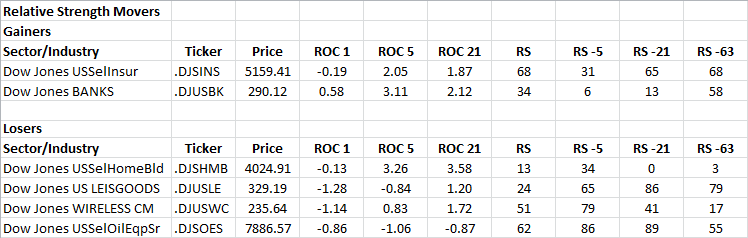 11-19-2013 RS Sector Movers