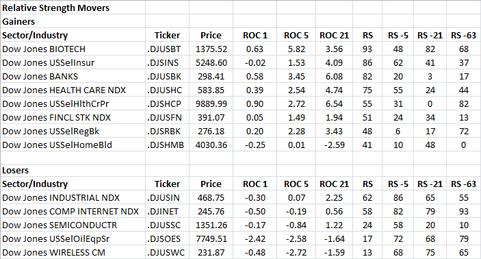 11-25-2013 RS Sector Movers