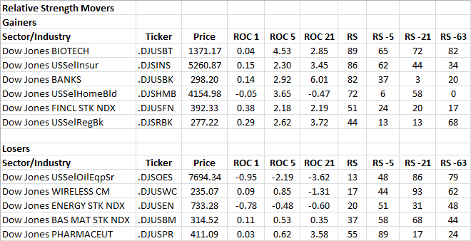 11-27-2013 RS Sector Movers
