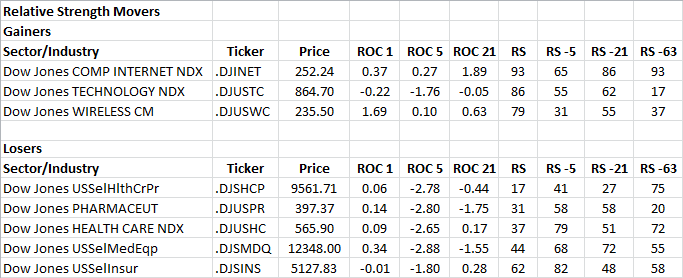 12-13-2013 RS Sector Movers