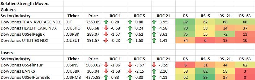 1-23-2014 RS Sector Movers