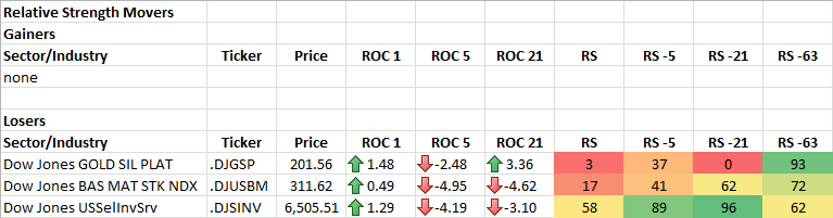 1-28-2014 RS Sector Movers