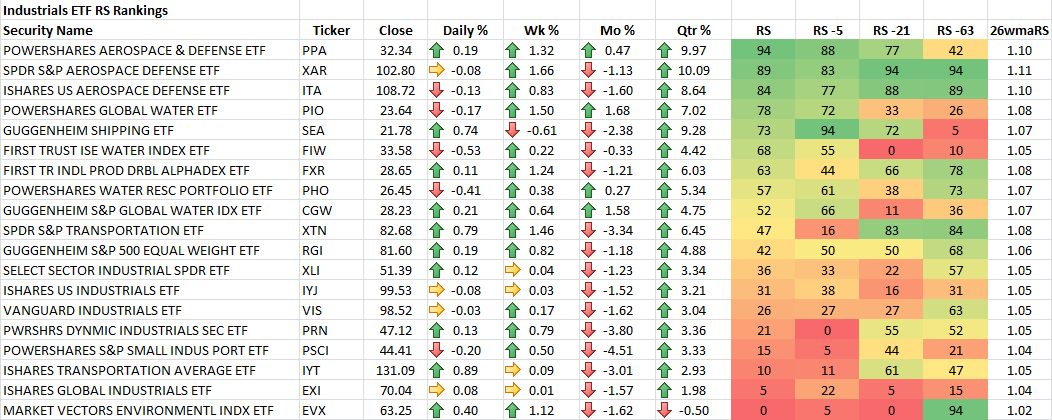 2-21-2014 Industrials ETF RS Rankings