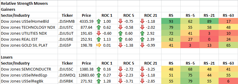 2-4-2014 RS Sector Movers