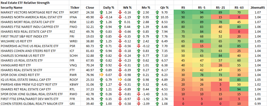 3-21-2014 Real Estate ETF RS Rankings