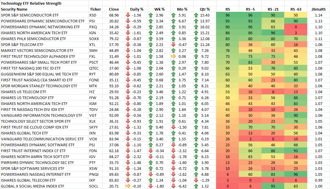3-21-2014 Technology ETF RS Rankings