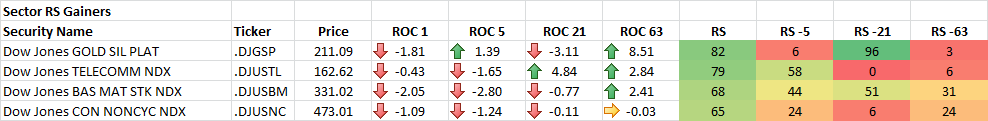 4-10-2014 Sector RS Gainers