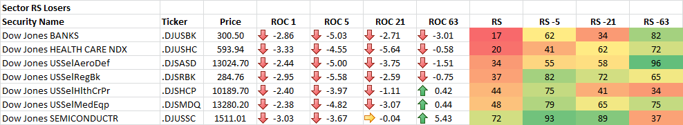 4-10-2014 Sector RS Losers