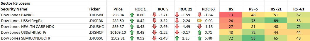 4-14-2014 Sector RS Losers