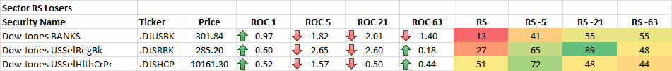 4-15-2014 Sector RS Losers