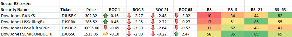 4-16-2014 Sector RS Losers