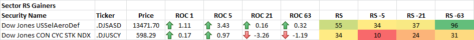 4-17-2014 Sector RS Gainers