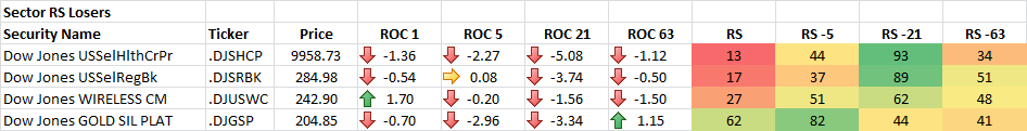 4-17-2014 Sector RS Losers