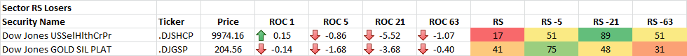4-21-2014 Sector RS Losers