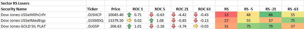 4-22-2014 Sector RS Losers