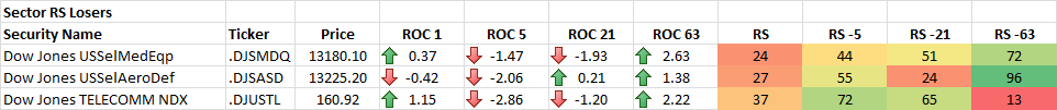 4-28-2014 Sector RS Losers
