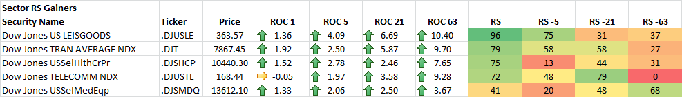 5-12-2014 Sector RS Gainers